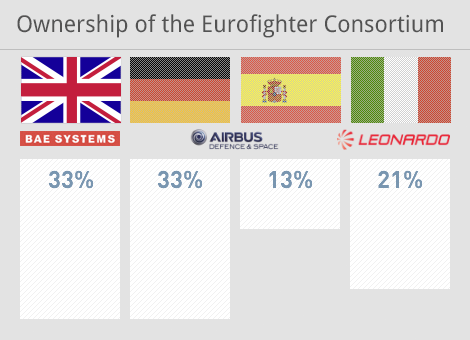 Ownership of  Eurofighter