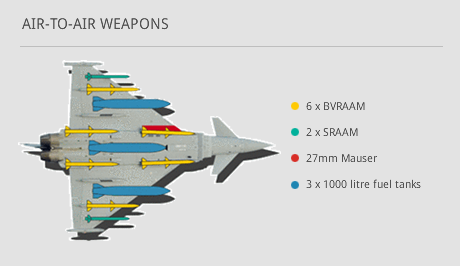 Multiple Weapons